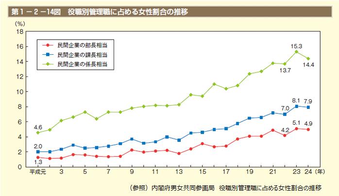 内閣府男女共同参画局_役職別管理職に占める女性割合の推移