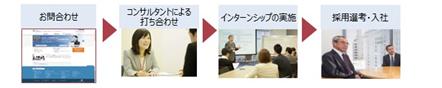 マンパワーグループ埼玉県シニアインターンシップ推進事業