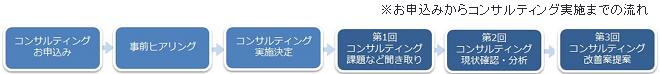 TOKYO働き方改革