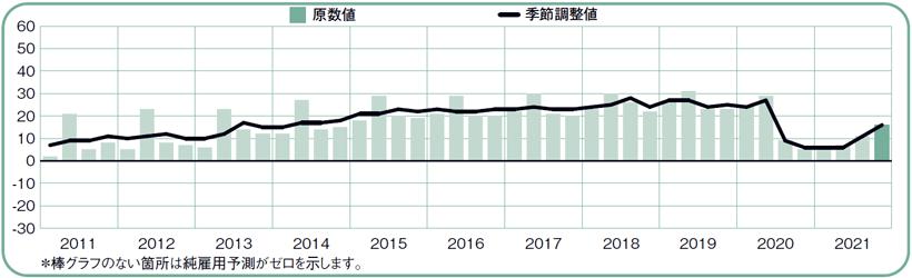 2021年10月から12月の純雇用予測