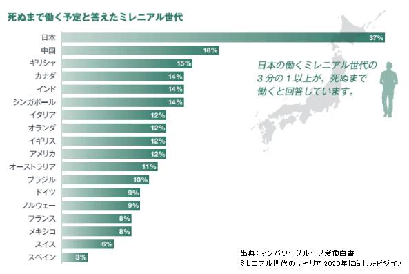 日本のゆとり世代の3分の1以上は死ぬまで働くというグラフ